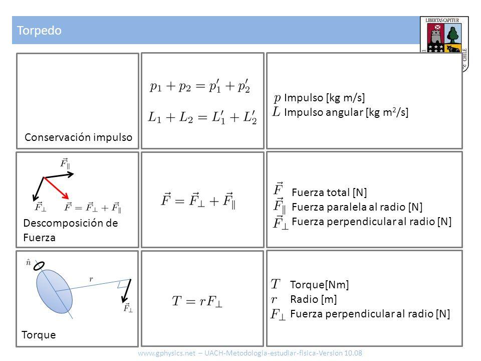 Torpedo Impulso [kg m/s] Impulso angular [kg m2/s]